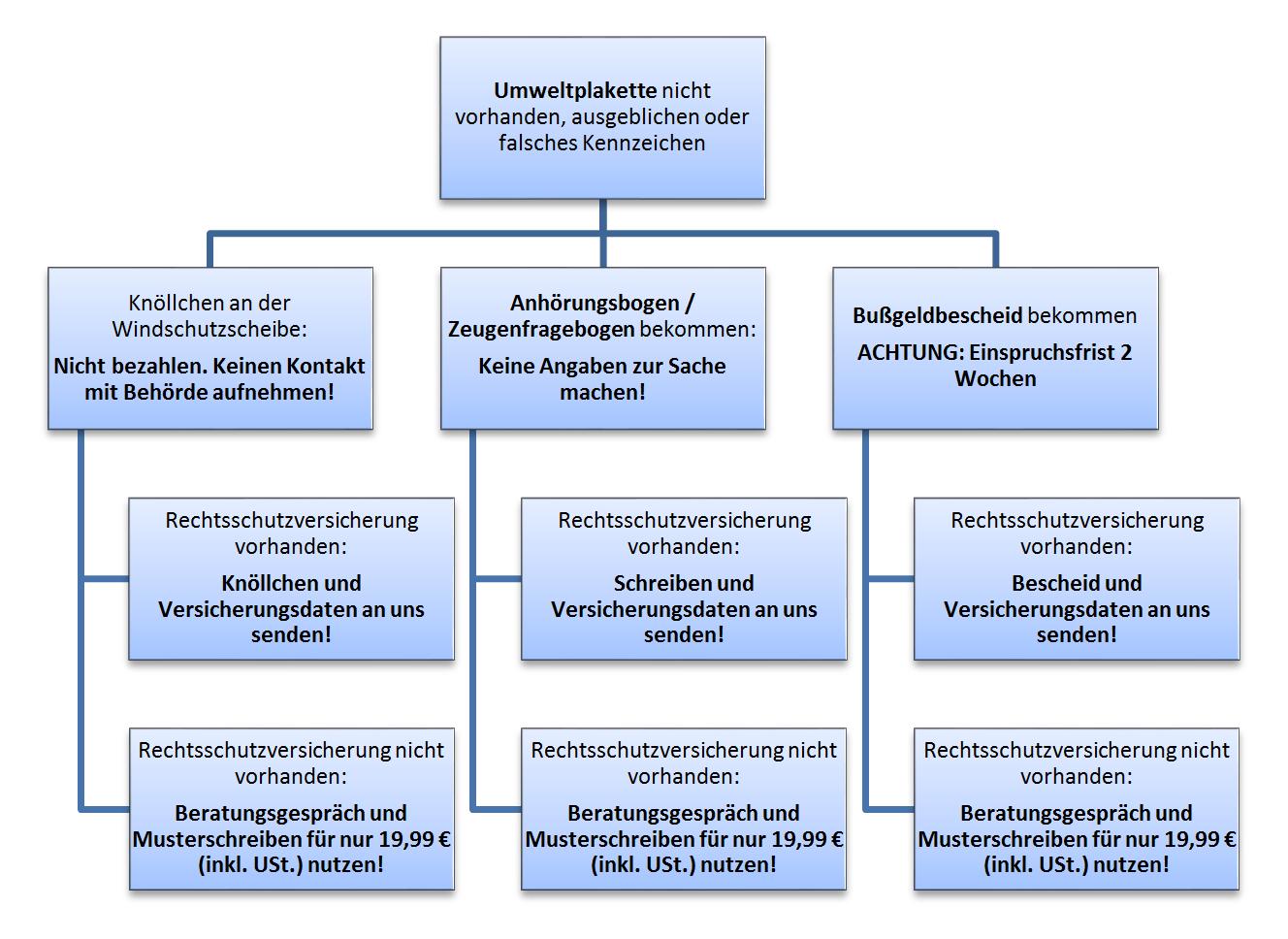 Verfahrensablauf Umweltplakette