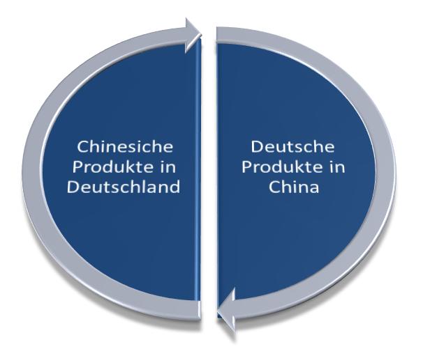 Geschäfte mit und in China