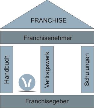 Franchise für Gründer und Startup