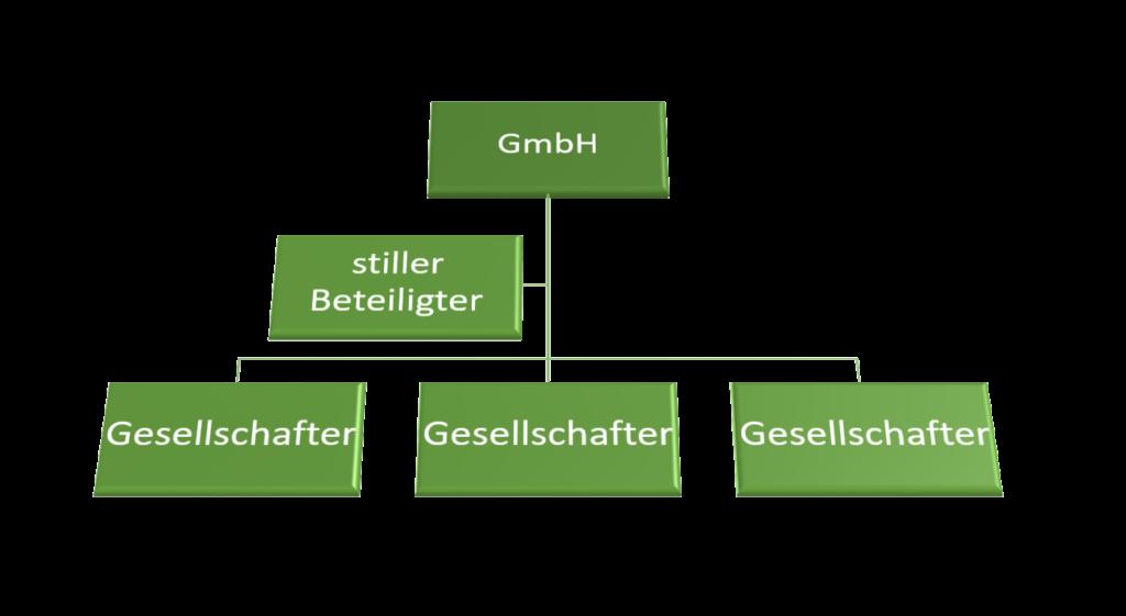 Beteiligung GmbH