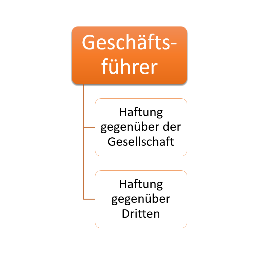 Haftung als GmbH Geschäftsführer