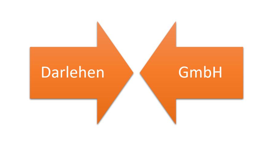 Darlehen an GmbH