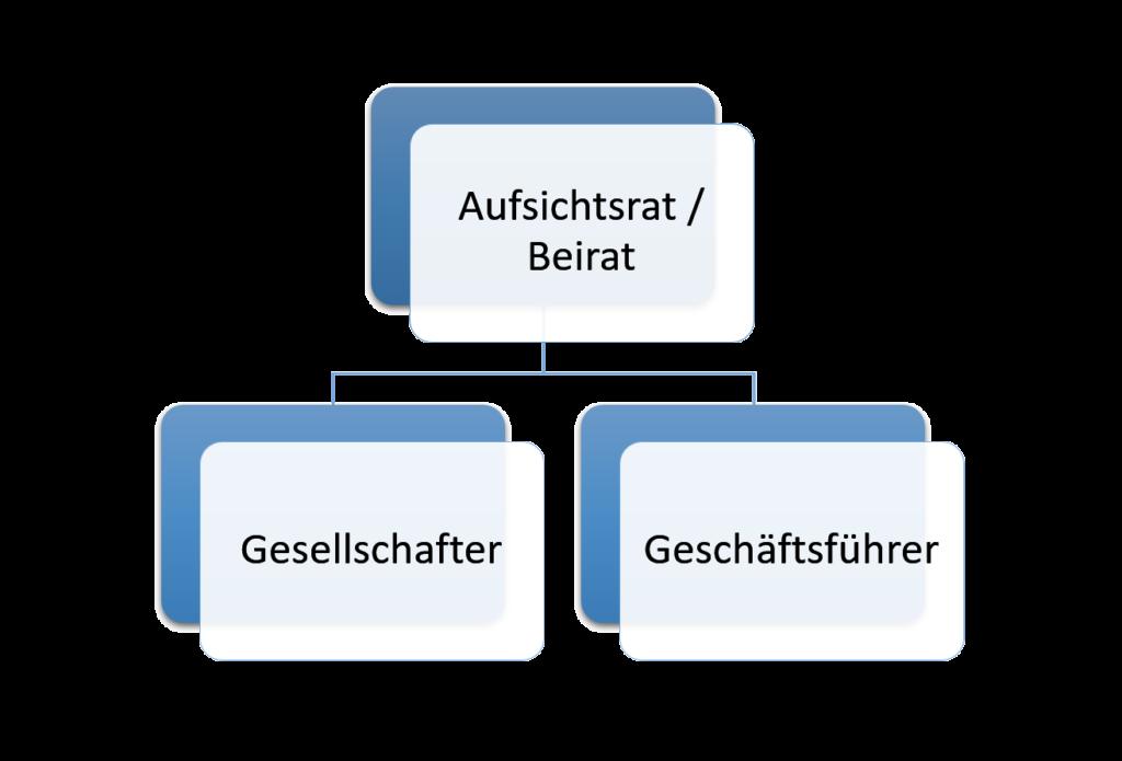 Aufsichtsrat und Beirat der GmbH