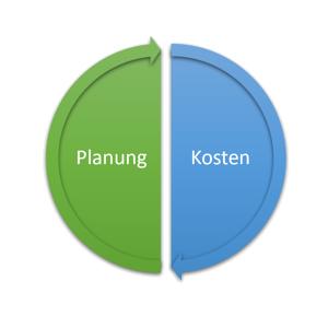 Planungskosten