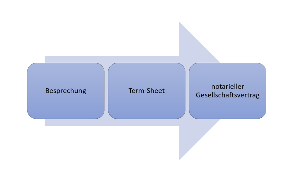 Term-Sheet