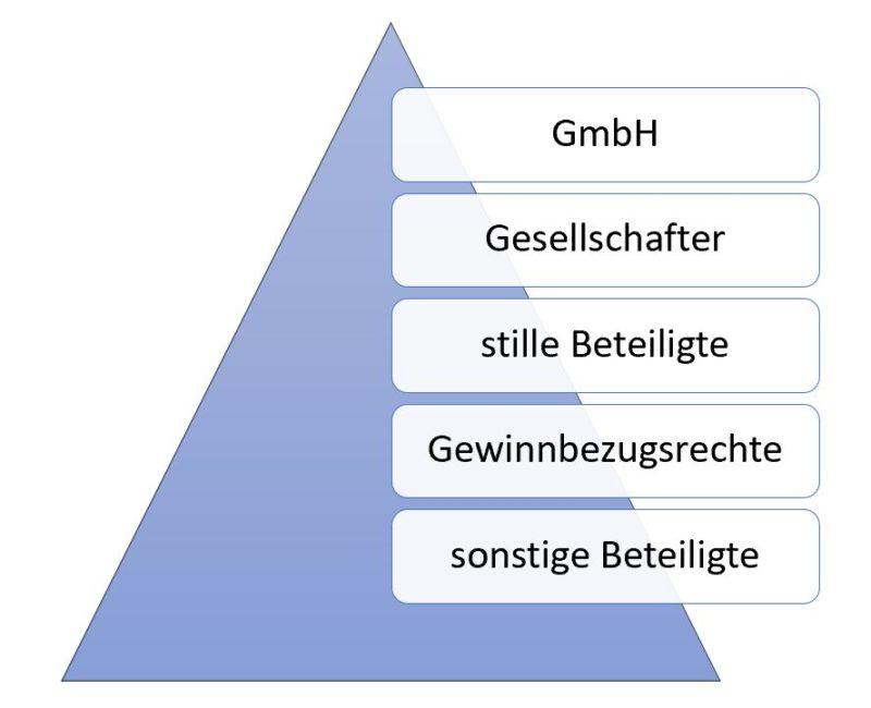 GmbH beteiligen